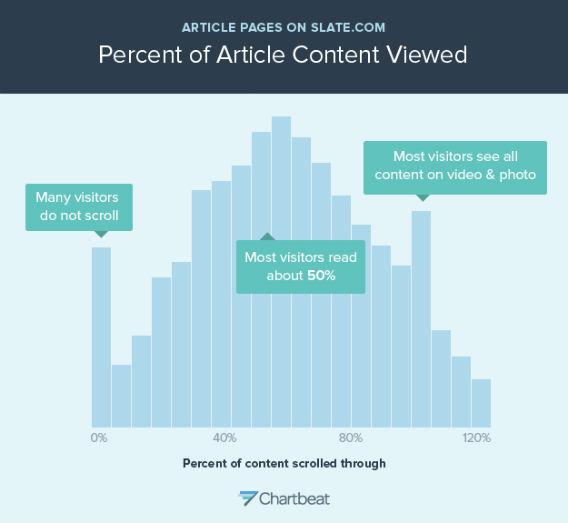 Slate: percent of content viewed